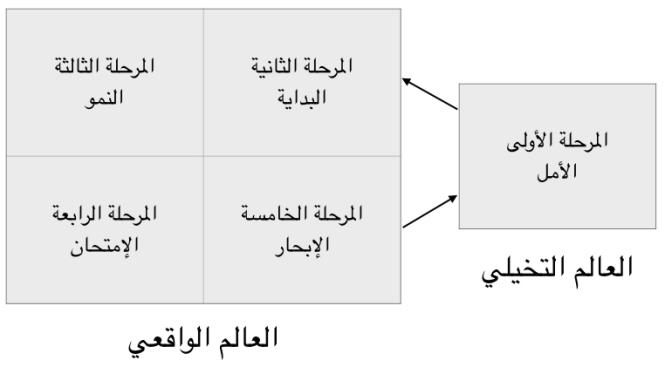 دورة حياة المشروع الصغير